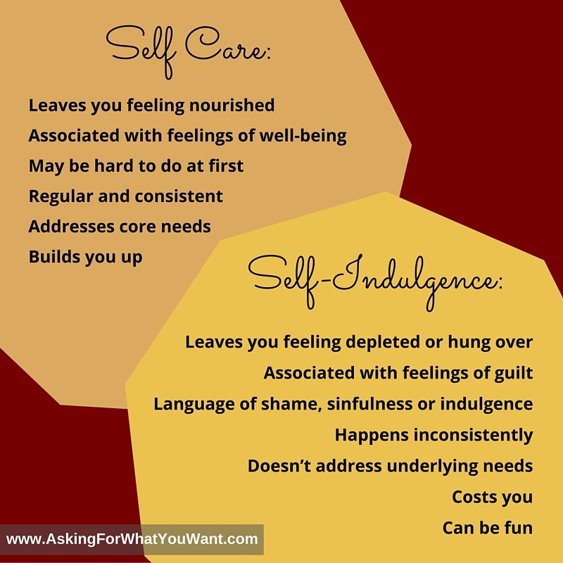 Self-care: Leaves you feeling nourished Associated with feelings of well-being May be hard to do at first Regular and consistent Addresses core needs Builds you up Self-Indulgence: May leave you feeling depleted or hung over Associated with feelings of guilt Often surrounded with language of shame, sinfulness or indulgence Happens inconsistently Doesn't address underlying needs Costs you Can be fun
